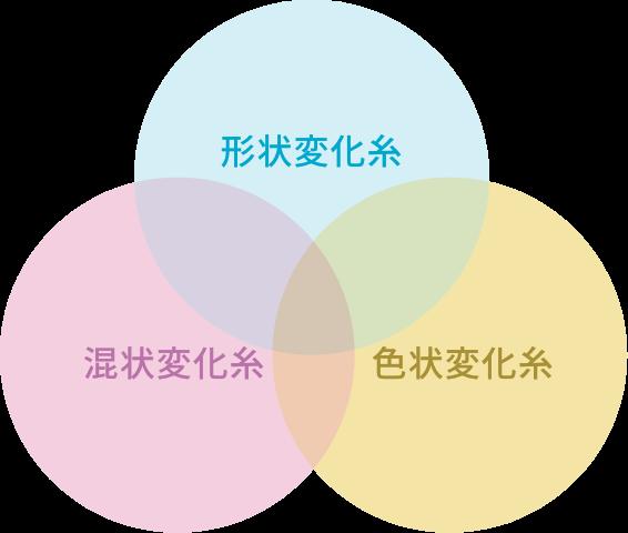 形状変化糸 混状変化糸 色状変化糸